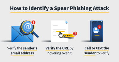 How to identify phishing attacks.